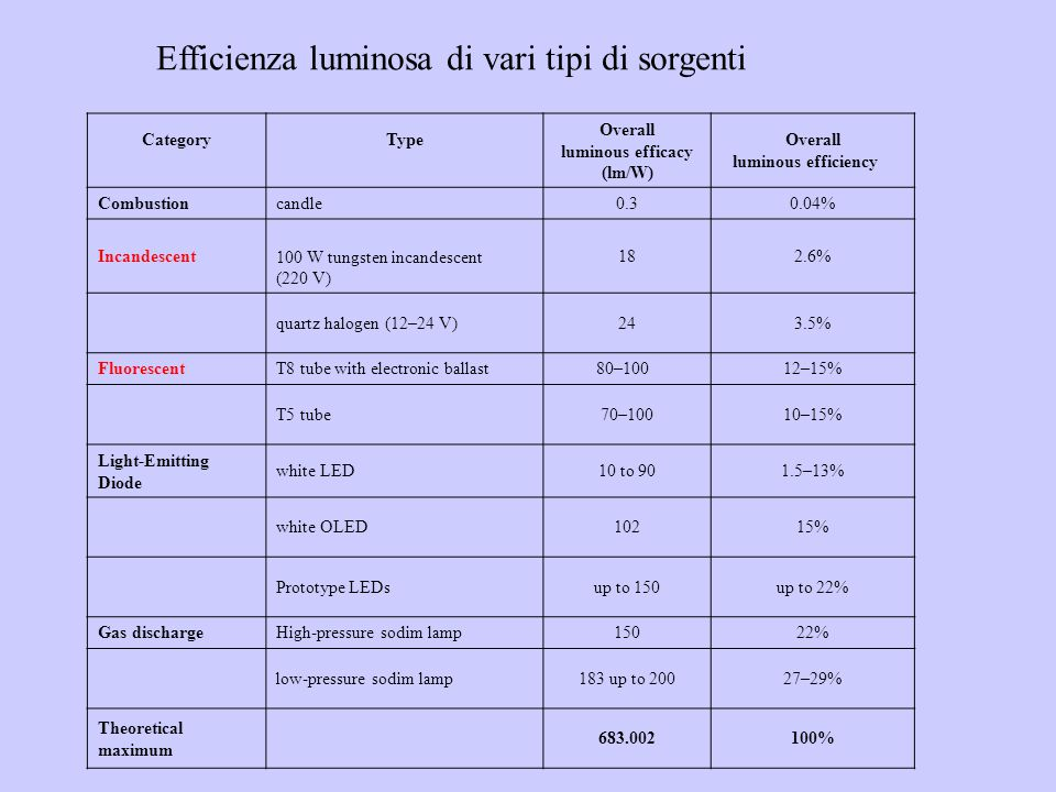 Overall luminous efficacy (lm/W) Overall luminous efficiency[2]